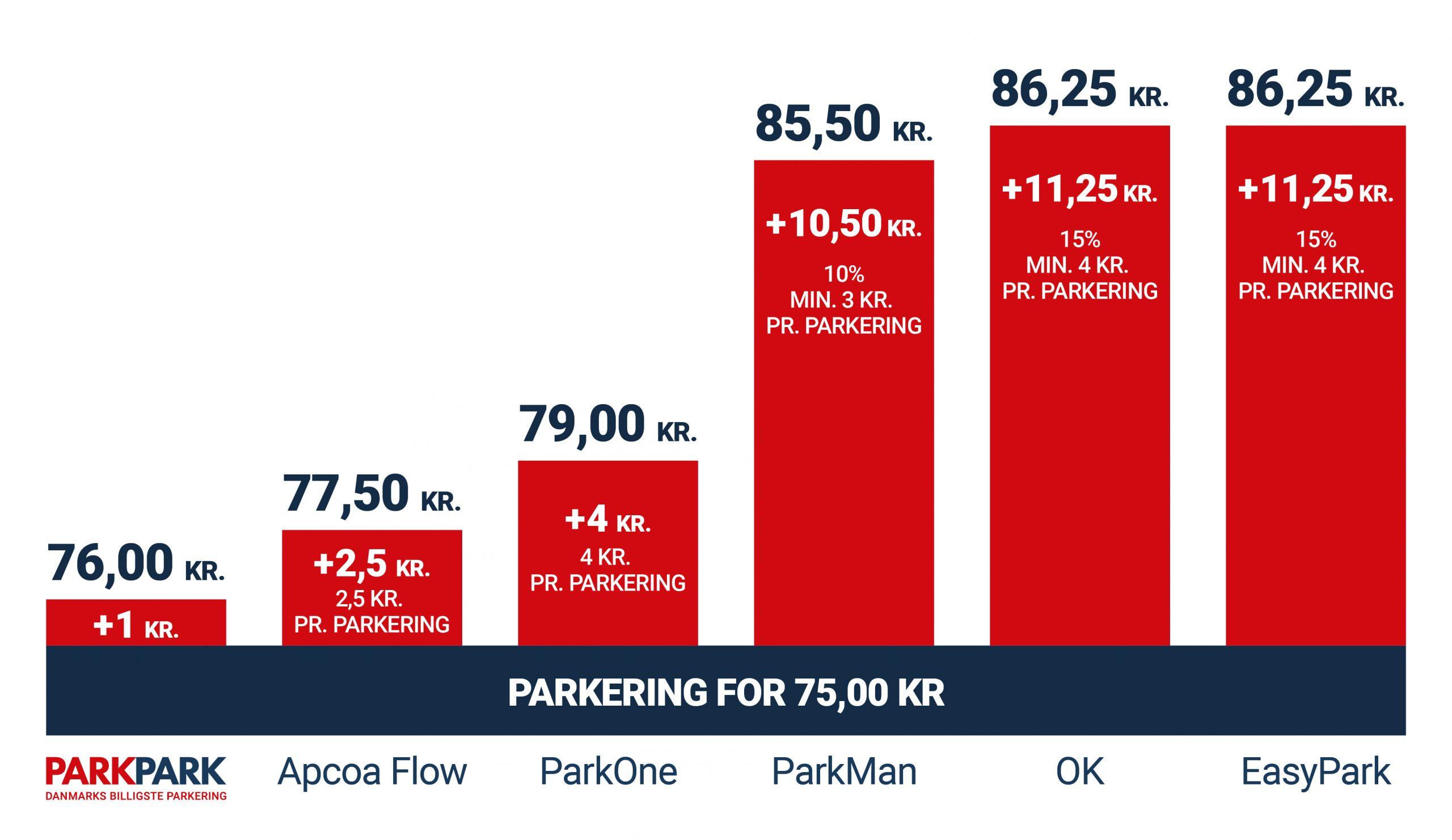 Forbrugerrådet TÆNK kårer: PARKPARK er Danmarks billigste parkeringsapp